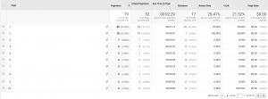 Google analytics example screenshot