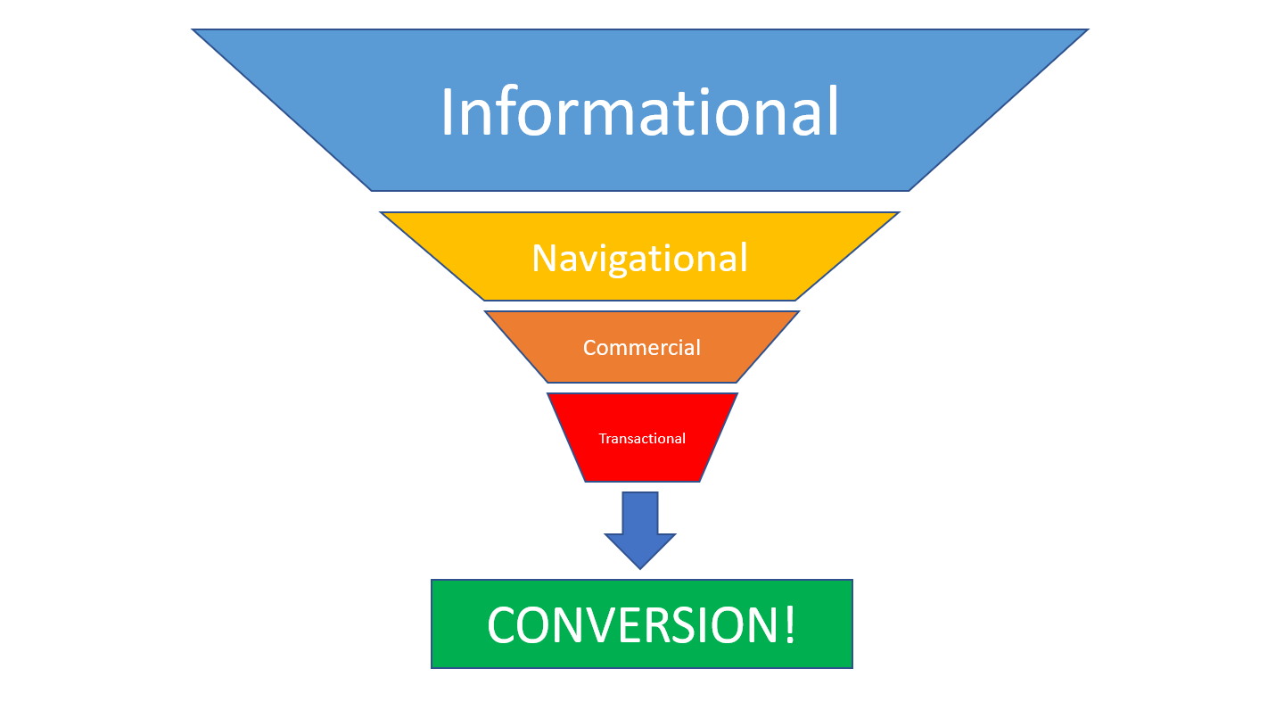 user intent funnel illustration